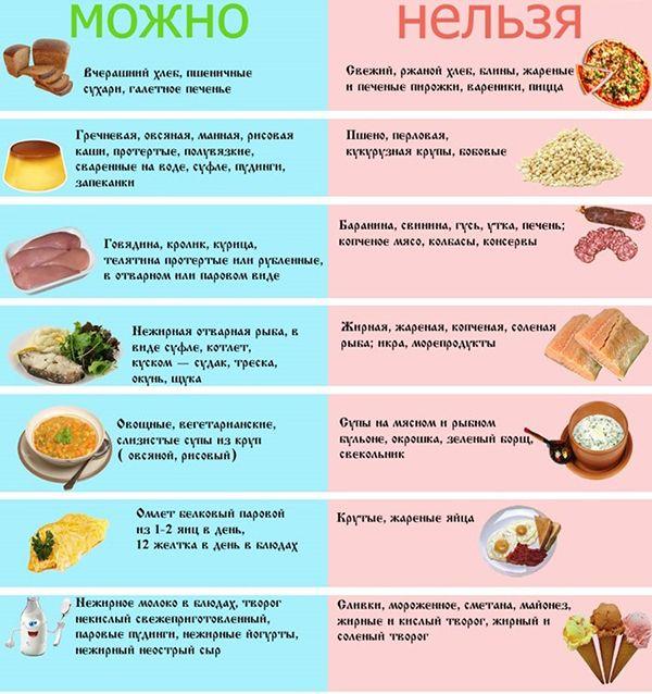 Recepty na gastritidu: polévky, pyré, želé