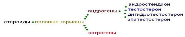 hyperandrogenism Fig.1