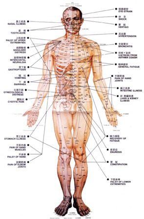 Liječenje putem akupresurnih točaka