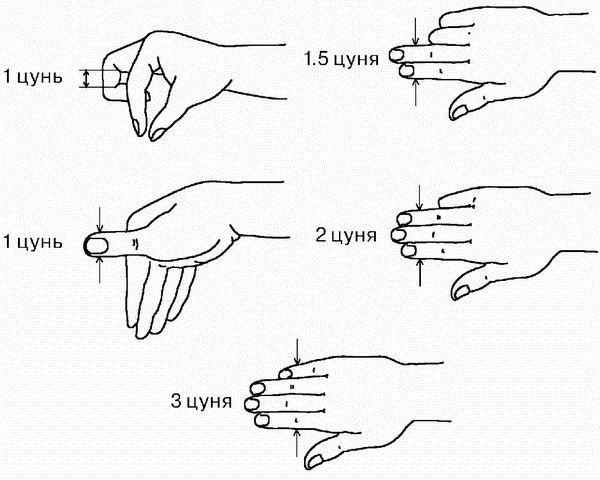 Určení bodů v orientální medicíně