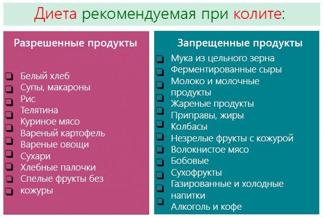 Základy správné výživy a stravy pro kolitidy