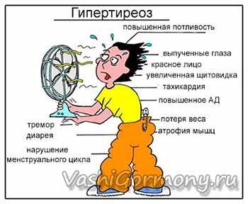 Simptomele Figura și semnele de hipertiroidism