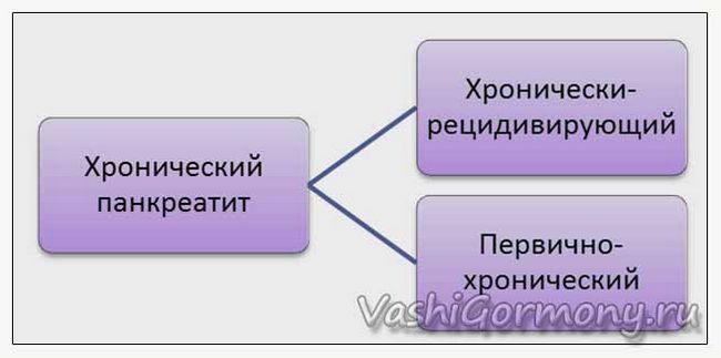 Hronične ponkreatit i njegovim fazama