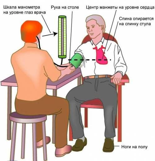 Pravilno mjerenje krvnog tlaka