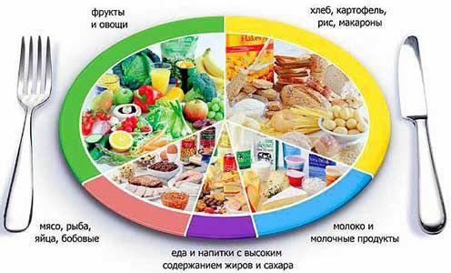 Speciální menu pro pankreatitida