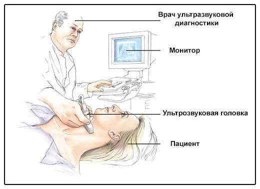 Totul despre ultrasunete, sau cât de repede, să învețe ieftin și în condiții de siguranță cu privire la starea de tiroida