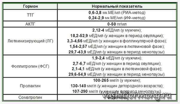Tablica standardnih vrijednosti hormona hipofize